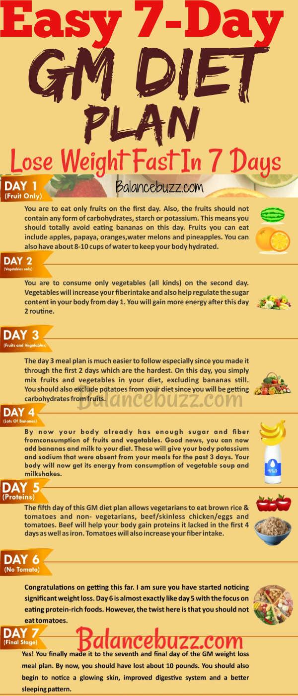 Weight Loss Meal Plan 7 Days Gm Diet Plan For Quick Weight Loss Balancebuzz Com